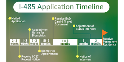 How long does it take to apply for a green card