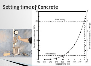 Requirement of Fresh Concrete, Factors affecting Workability, Measurement of Workability, Slump Test, Compacting Factor Test, Vee Bee Test, Kelly Ball Test, Comparison of Slump and Flow Table Tests, Comparison Vee Bee and Compacting Factor Tests with Slump Test, Affects of temperature, Affect of time on Workability,  Setting time of Concrete, Affect of cement type on workability.