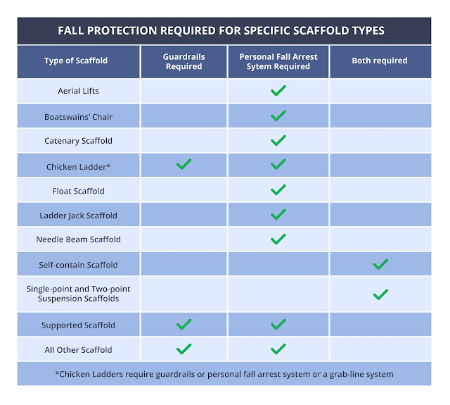 Fall protection required for specific scaffold types