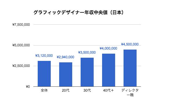 グラフィックデザイナーの年収|日本