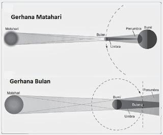 Image result for gambar terjadi gerhana matahari bulan