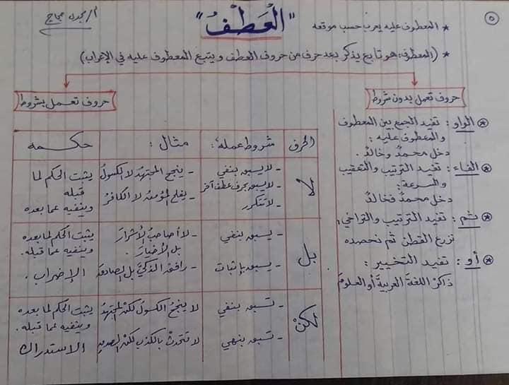 قواعد اللغه العربيه كاملة بالمختصر من ابتدائى لثانويه عامه أ/ مجدي حجاج 5