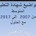 مواضيع وحلول شهادة التعليم المتوسط في الرياضيات من 2007 الى 2017 في ملف واحد pdf