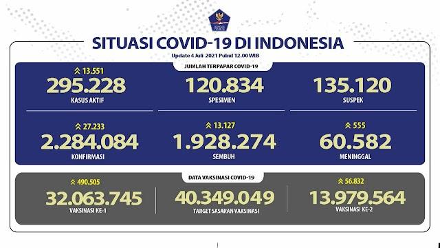 (4 Juli 2021) Jumlah Kasus Covid-19 di Indonesia Pukul 14.00 WIB