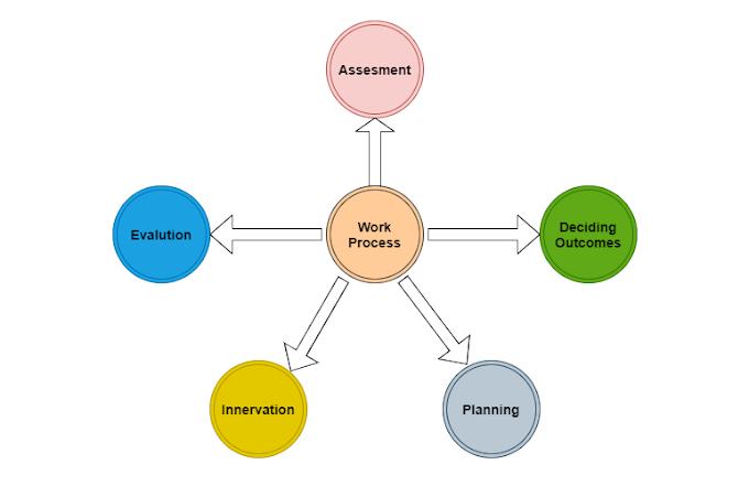 Project Evaluation Review Technique (PERT)