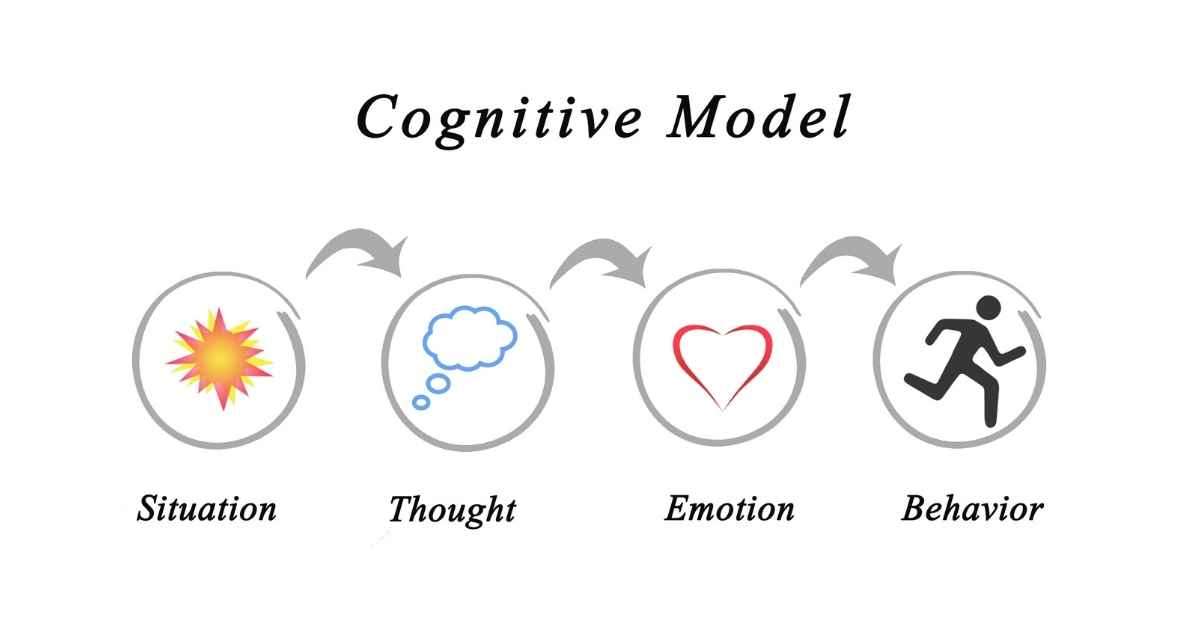 What is Metacognition and Cognitive Model - Moniedism
