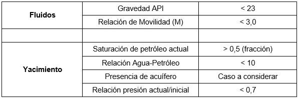 Inyección de Agua - Rango recomendado de parámetros para la implementación de un proyecto de inyección de agua