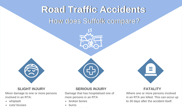 Road Traffic Accidents: How Does Suffolk Compare to the UK?