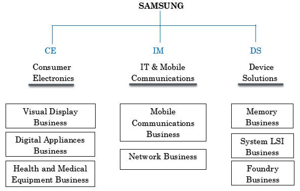 Samsung Electronics Ltd