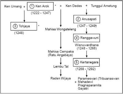 Sejarah Kerajaan Singasari Lengkap