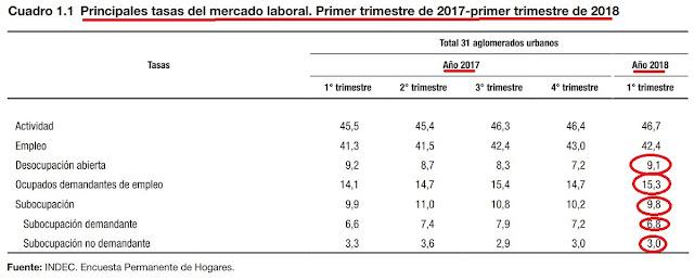 La otra derrota de argentina en este jueves: desempleo creció a 9.1 puntos