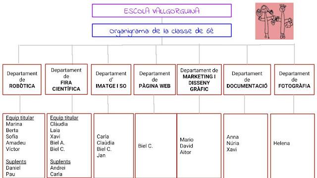 Organigrama Escola Vallgorguina
