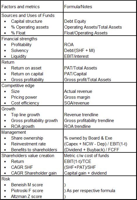 Factors and metrics
