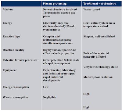 plasma treatment - vs- traditional textile processing