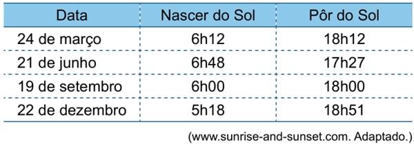 A tabela mostra os horários do nascer e do pôr do Sol na cidade de São Paulo, em quatro datas do ano de 2019
