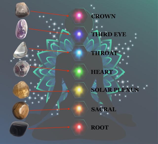 chakra stones chart