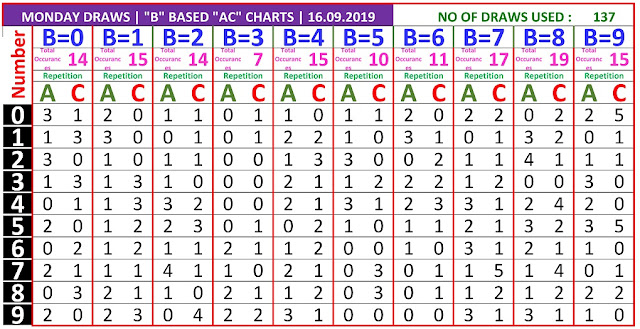 Kerala Lottery Result Winning Numbers B based AC Chart Monday 137 Draws on 16.9.2019
