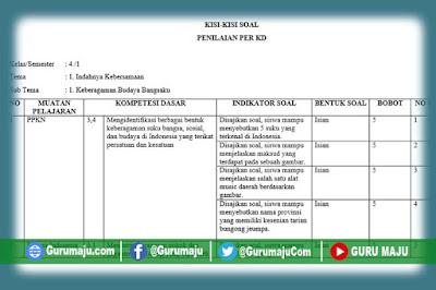 Kisi-Kisi Soal UH / PH Kelas 4 Tema 1 K13 Revisi Tahun 2021