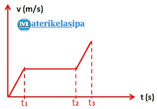 Contoh soal grafik kelajuan dengan waktu pada gerak lurus
