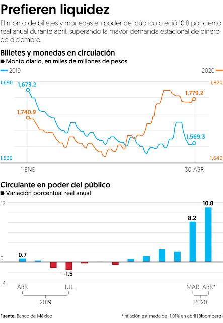 Recesión en México hace que se demande más efectivo