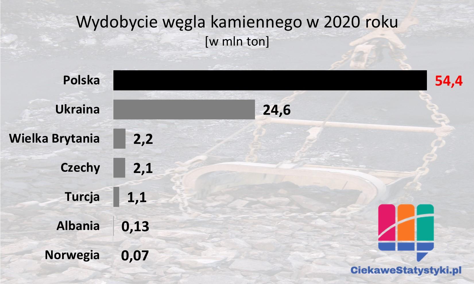 Ile węgla kamiennego wydobywa się w Polsce; wydobycie węgla statystyki