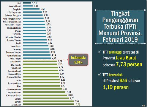 Persentase tingkat pengangguran terbuka di Indonesia per provinsi