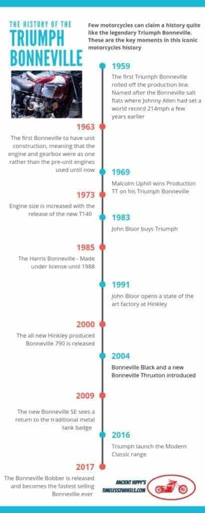 Triumph Bonneville History #infographic
