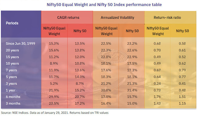 Nifty 50 Equal Weight Index