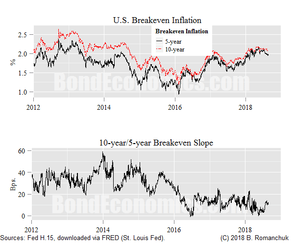 Chart: U.S. Breakeven Inflation