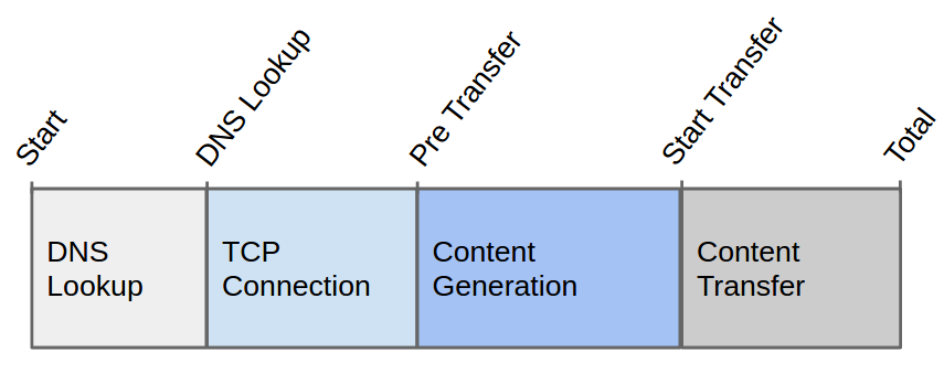 HTTP Request Phases: DNS Lookup, TCP Connection, Content Generation, and Content Transfer