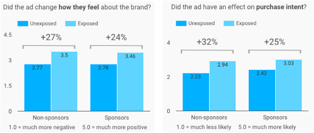 Ad Lift in Favorability and Intent