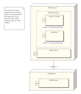 Deployment diagram