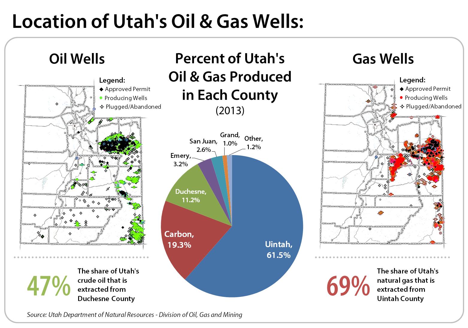 Oil And Natural Gas Jobs In Utah