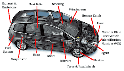 Auto Body Parts Auto Body Parts List