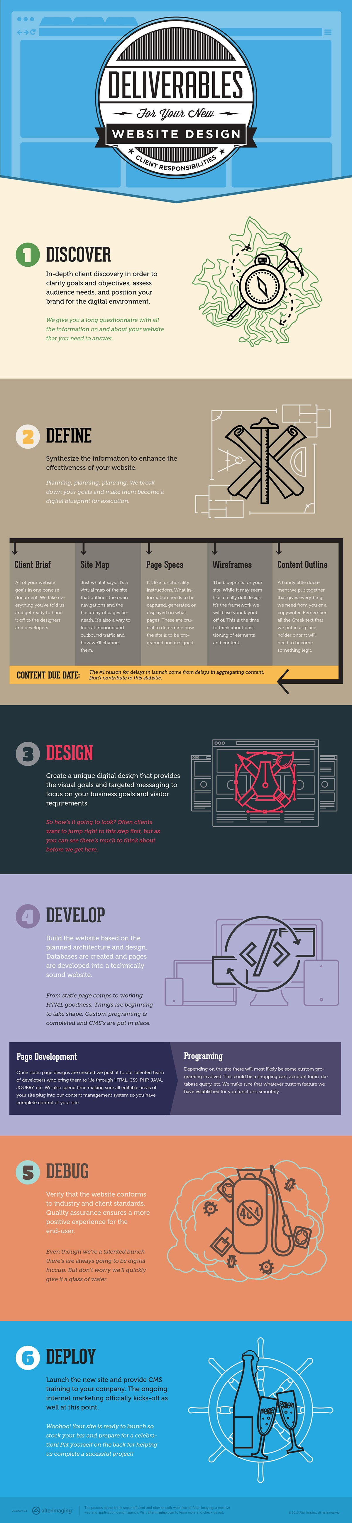 6-Steps-To-A-Successful-Web-Design #Infographic