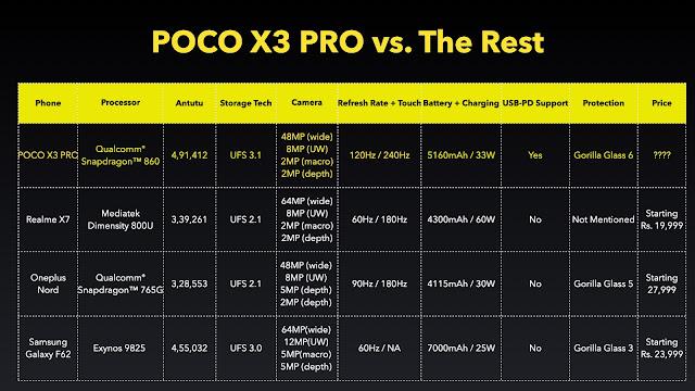 POCO X3 vs. Realme X7, OnePlus Nord, Samsung F62 Comparison