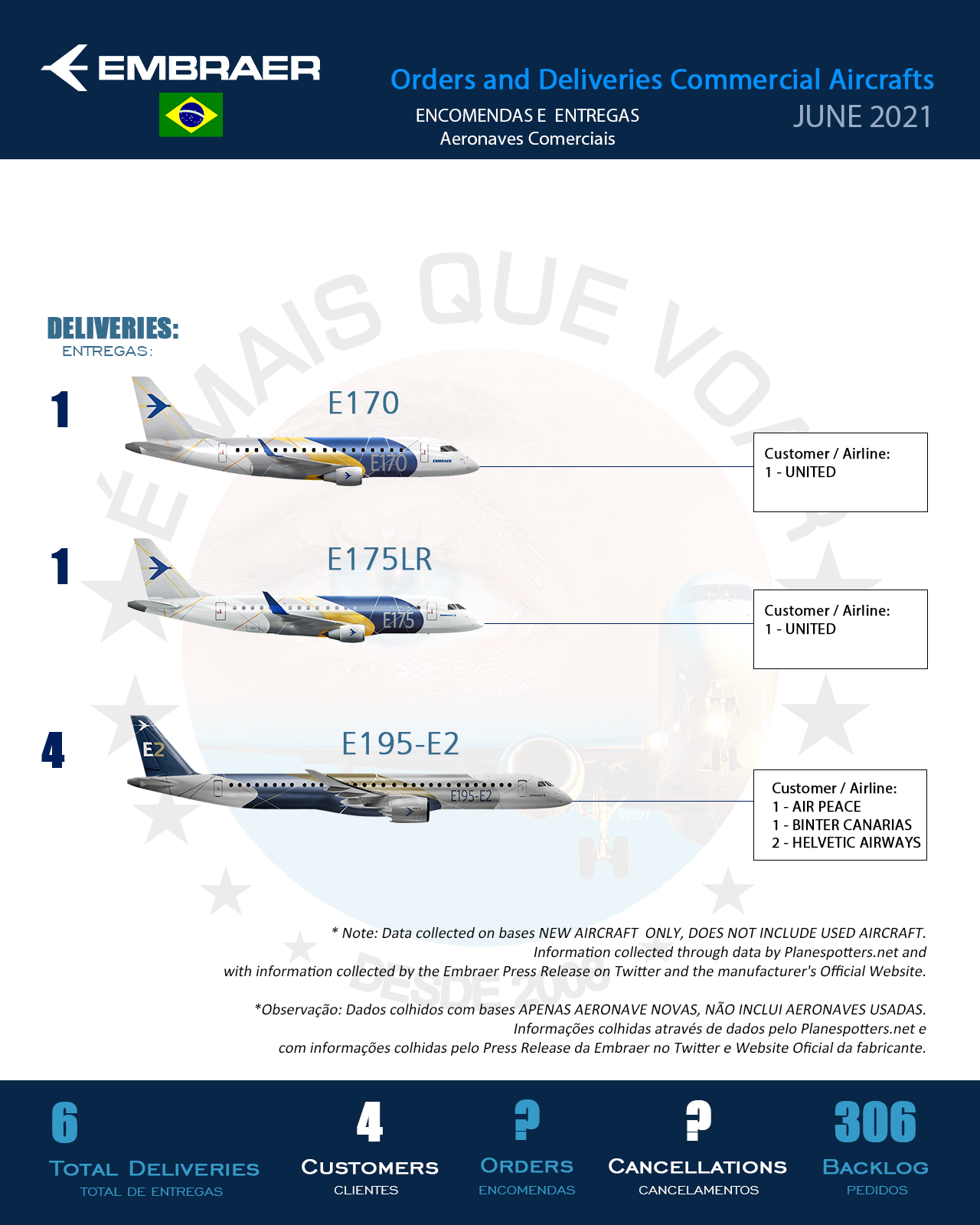 Infographic: Orders and Deliveries Embraer (ERJ) Commercial Aircrafts – June 2021