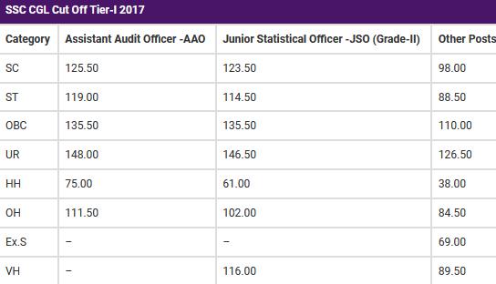 SSC CGL Cut Off Tier-I 2017