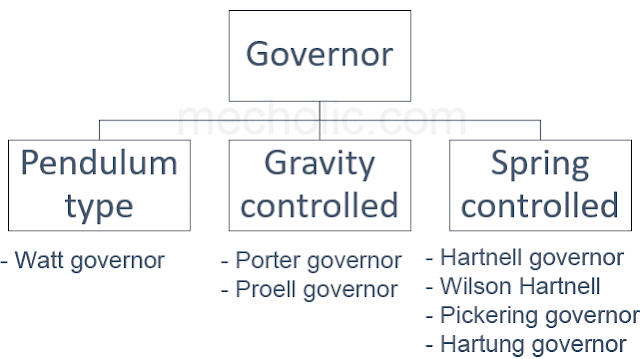 Types Of Governor