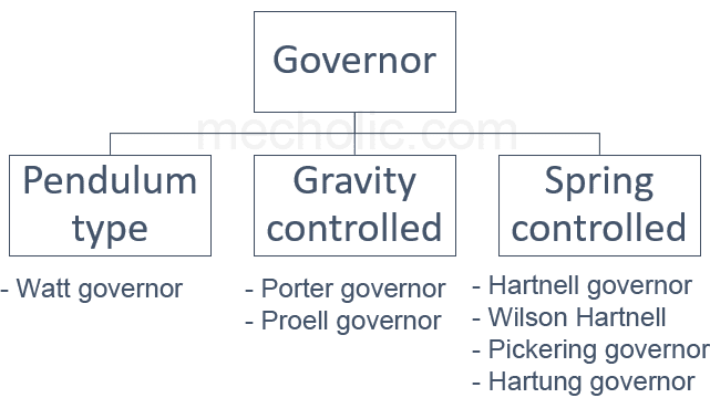 Types Of Governor: Centrifugal Governor (Fly Ball Governor) And Inertia Governor