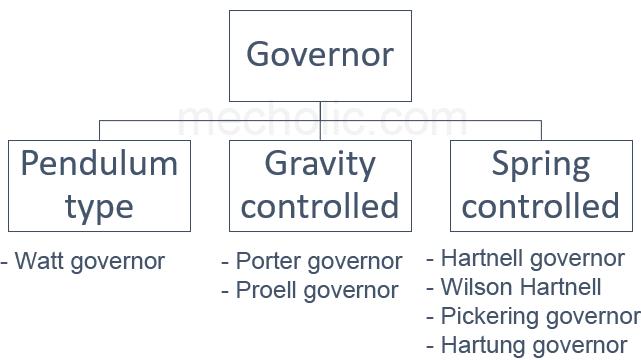 Types Of Governor: Centrifugal Governor (Fly Ball Governor) And Inertia Governor