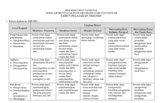Tidak terasa pelaksanaan Ujian Nasional Tahun  Download Kisi-Kisi UN SMP/MTs 2019 Lengkap