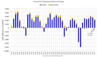 Annual Employment Gains
