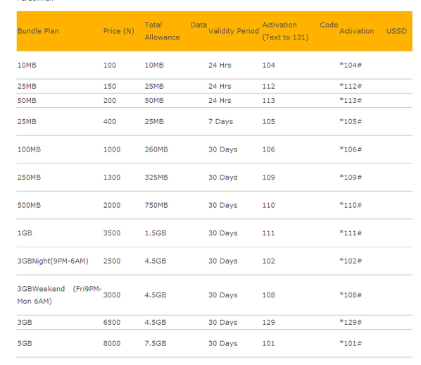 Cheapest internet data plan in nigeria