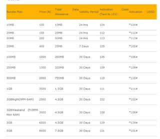 Latest MTN data plan