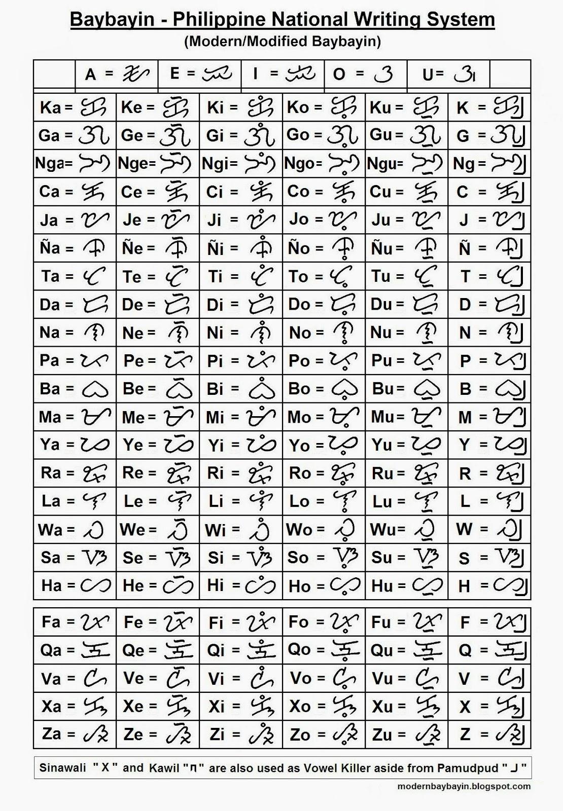 Development and Standardization of Baybayin script: Modern ...