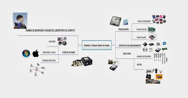 Ensamblar y Configurar Equipos de Computo