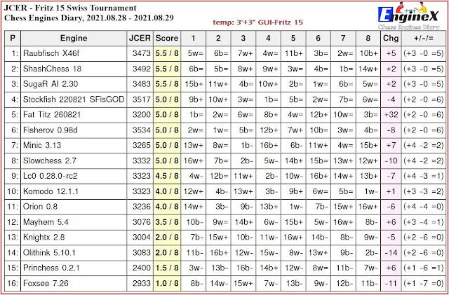 Chess Engines Diary - Tournaments 2021 - Page 12 2021.08.28.JCERFritz15SwissTournament