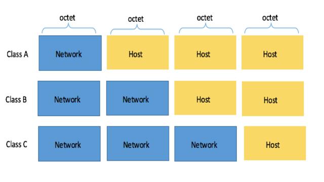 Tabel Subnet Mask Kelas A, B, dan C Lengkap Banget