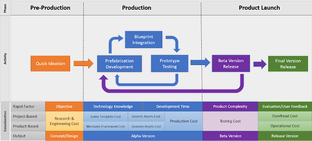 Rapid Game Development Model